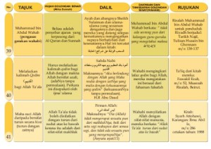 Idiologi wahabi 15