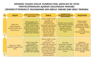 Idiologi wahabi 2