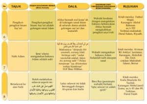 Idiologi wahabi 4