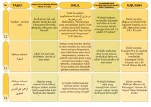 Idiologi wahabi 6